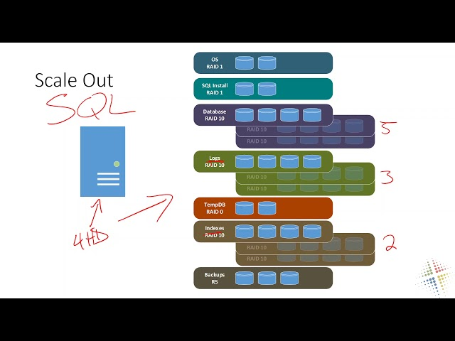 Intro to Azure SQL