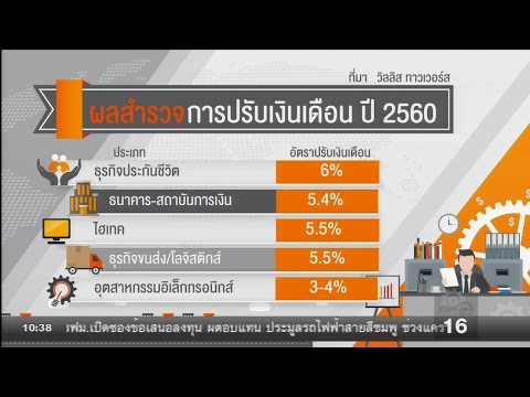 LOOK FORWARD : ผลสำรวจการปรับเงินเดือนปี 2560