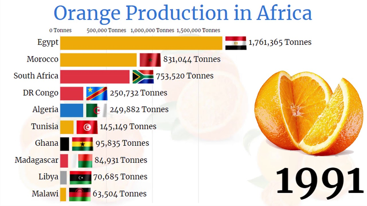 Top Largest Orange Producing Countries in Africa (1961 - 2020)