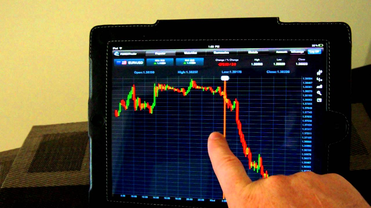 Forex platform for ipad