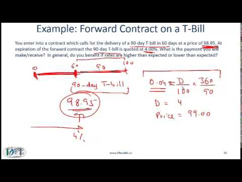 2014 CFA Level 1 Derivatives: Forward Markets and Contracts