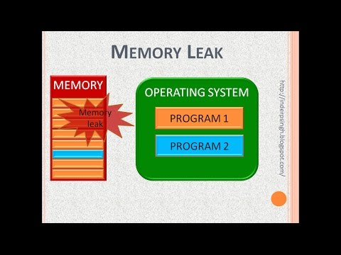 Memory Leak explained with example