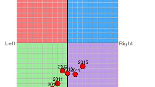 The political compass; my views (abridged)