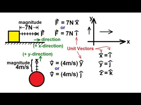 Physics - Mechanics: Vectors (2 of 21) Vector Notation