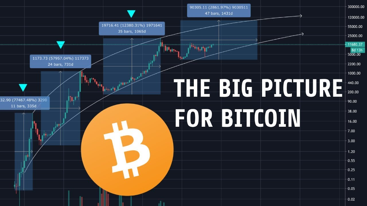 Bitcoin Macro Analysis | Focusing On The Big Picture For 2020
