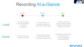 Technology Webinar: All About Recording