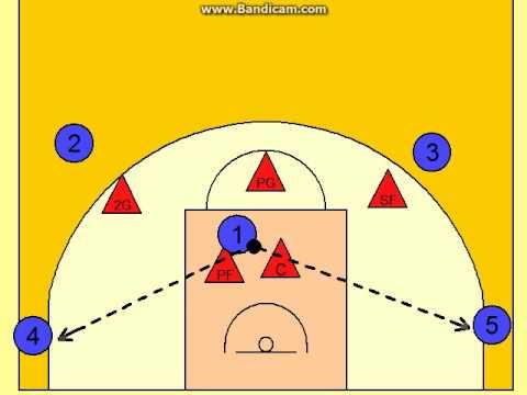 Man-to-man Defense Rotation examples