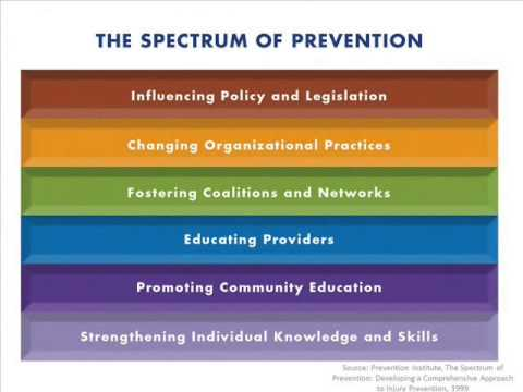 Module 3: Primary Prevention Under the Hood