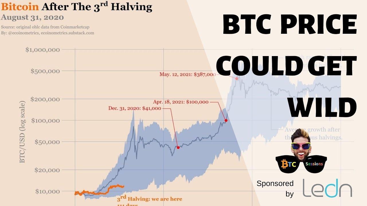 Ecoinometrics: $41K BTC 2020 | Bithumb Raided | DeFi Circus Continues