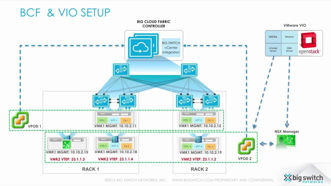 VMWare Integrated OpenStack with Big Cloud Fabric - YouTube