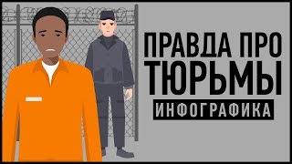 В РОССИИ ХУДШИЕ ТЮРЬМЫ? РЕАЛЬНАЯ СТАТИСТИКА