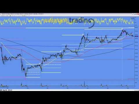 Trading en español Análisis Pre-Sesión Futuro MINI NASDAQ (NQ) 26-4-2013