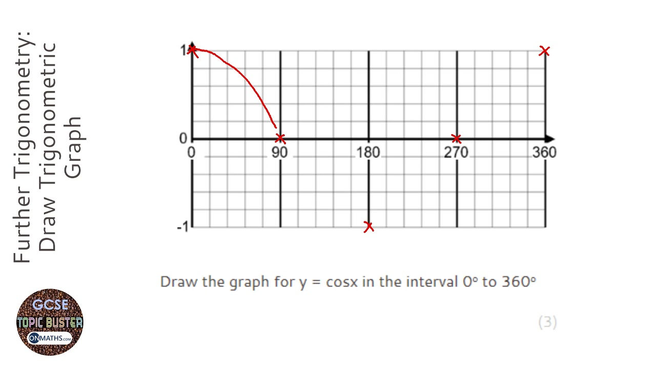 Further Trigonometry: Draw Trigonometric Graph (Grade 7