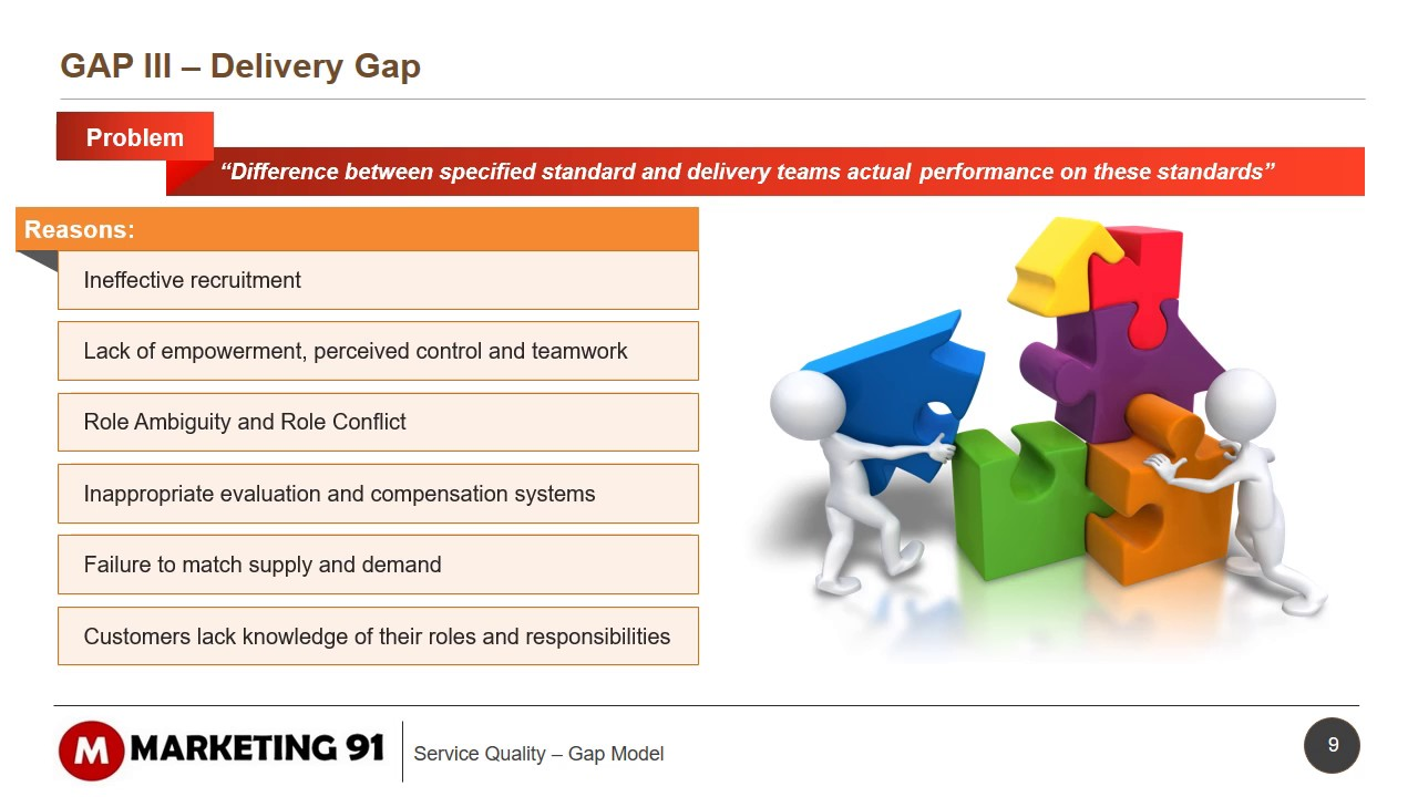 service gap model gap analysis explained