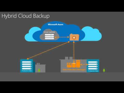 Microsoft Ignite 2015 Cloud Integrated Backup with Microsoft System Center and Azure Backup
