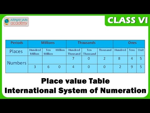 Place value Table   International System of Numeration  - Maths Class VI - CBSE/ ISCE/ NCERT