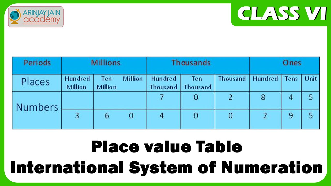 Place value table international system of numeration maths class vi cbse isce ncert youtube also rh