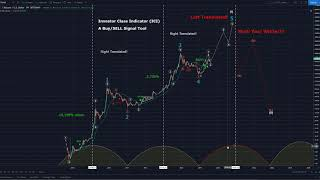 Bitcoin (BTC) Long Bear Winter Projection on Haejin.com