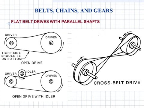 Belt Rope Chain Drive Numericals Session 1 Youtube