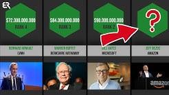 Ranking: Die Reichsten Menschen
