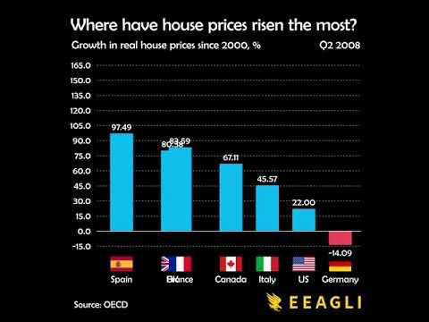 ¿En qué países ha crecido más el precio de la vivienda desde el año 2000?