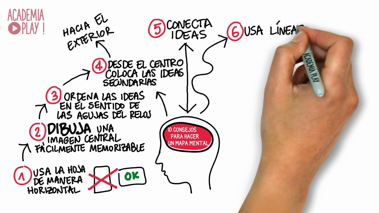 10 consejos para hacer un mapa mental youtube for Pasos para elaborar un vivero