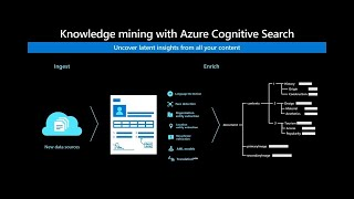 Unlock deep understanding across all your content with Azure AI knowledge mining | THR2194