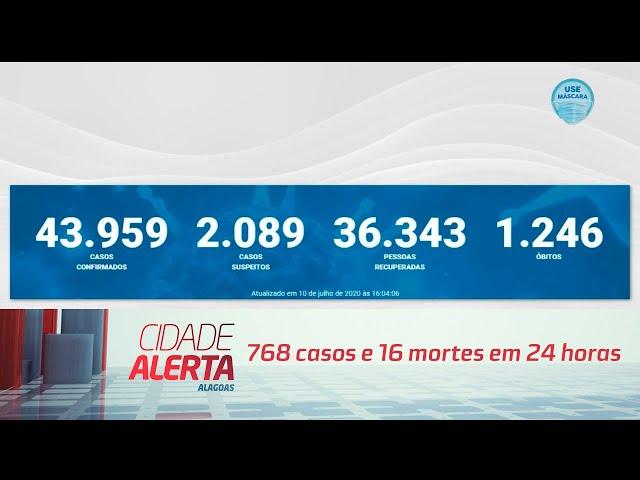 Coronavírus em AL: 768 casos e 16 mortes em 24 horas