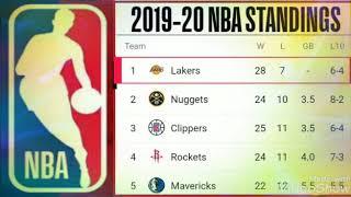 2020 NBA standings ; Lakers standings ; NBA standings 2019-20 ; Basketball ; Bucks ; James credit