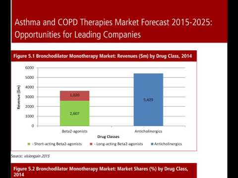 Asthma and COPD Therapies Market Forecast 2015-2025