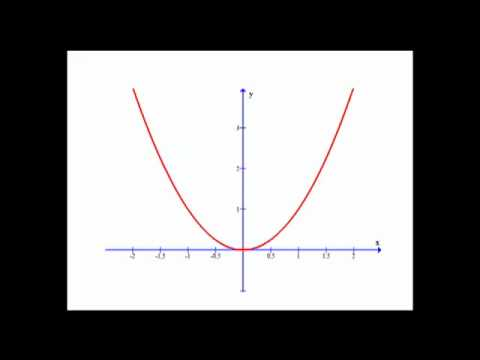 how to find range of function inverse