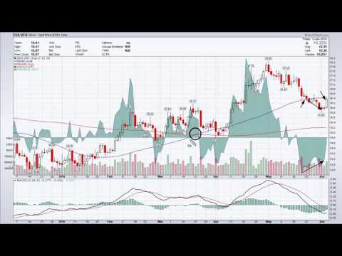 Weekly Market Analysis 06.03.2016