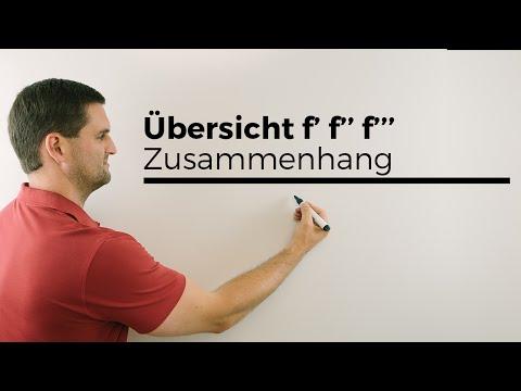 Übersicht f f´ f´´, Zusammenhänge der Funktionen/Graphen, Ableitungsgraphen   Mathe by Daniel Jung