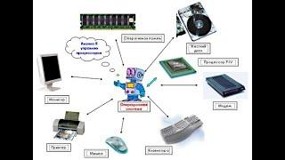 2 2 Урок №2 Понятие операционной системы