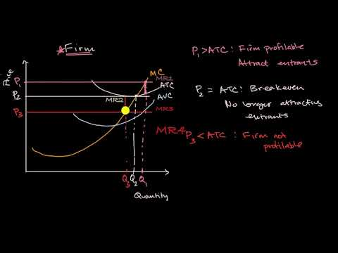 Shutting down or exiting industry based on price | AP Microeconomics | Khan Academy