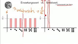 Mathe: Zentraler Grenzwertsatz - Wörter 03 - Erwartungswert vs. Mittelwert