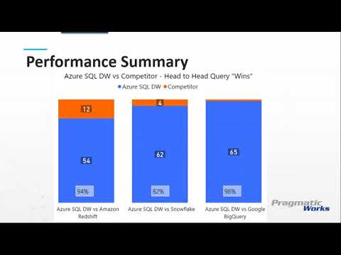 Outperform the Competition with Azure SQL Data Warehouse