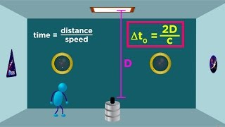 Special Relativity Part 2: Time Dilation and the Twin Paradox