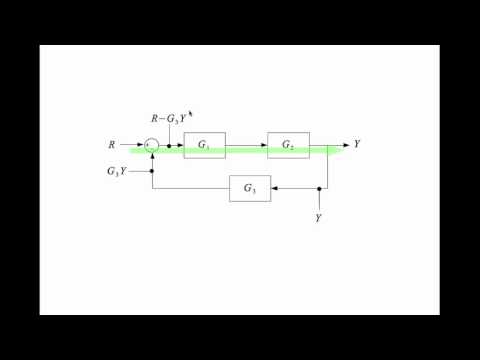 Block diagram reduction brute force YouTube