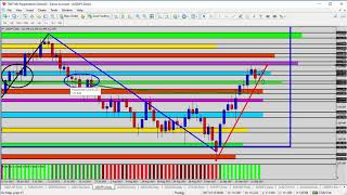 Forex Update: Monday Highlights of the USD Majors