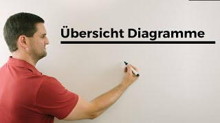 Übersicht Diagramme, Säulendiagramm, Balken-, Stab-, Kreis-, Histogramm | Mathe by Daniel Jung