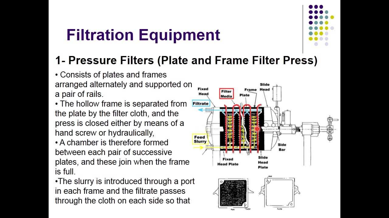 Filtration Ii Part 2 Plate And Frame Filter Press