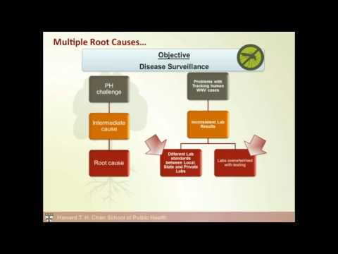 How To Conduct A Root Cause Analysis Of A Critical Incident