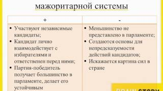 видео Типы избирательных систем