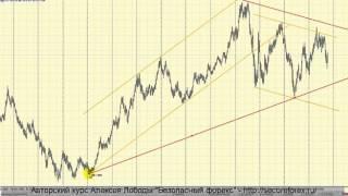 Видео урок курса Безопасный форекс - анализ рынка.