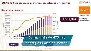 Reporte Covid-19 en México al sábado 8 de agosto: suman 520 mil 970 casos negativos; 89 mil 25 sospechosos; hay 52 mil 6 fallecimiento por coronavirus, además de 475 mil 902 casos positivos, según informaron las autoridades de Salud