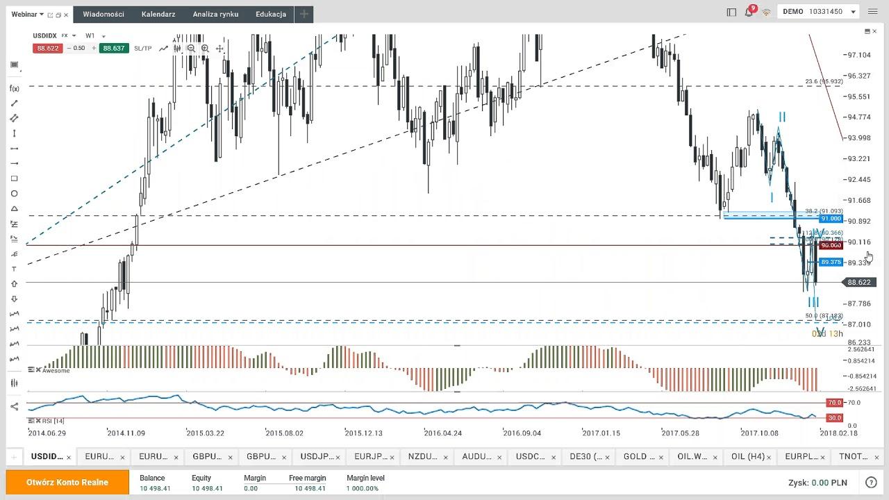 DAX broni poziomu geometrii 100% – codzienna analiza rynków, 15.02.2018