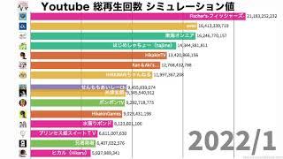 【YouTuber】 総再生回数ランキングの推移 未来予想値 (2019~2024)