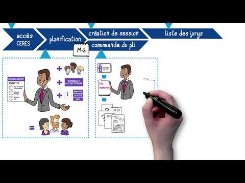 AFPA  - La preparation d'une session d'examen