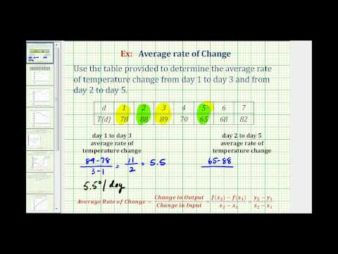 Ex:  Find The Average Rate Of Change From A Table - Temperatures